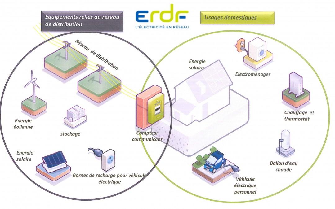 ERDF – Nouveaux compteurs